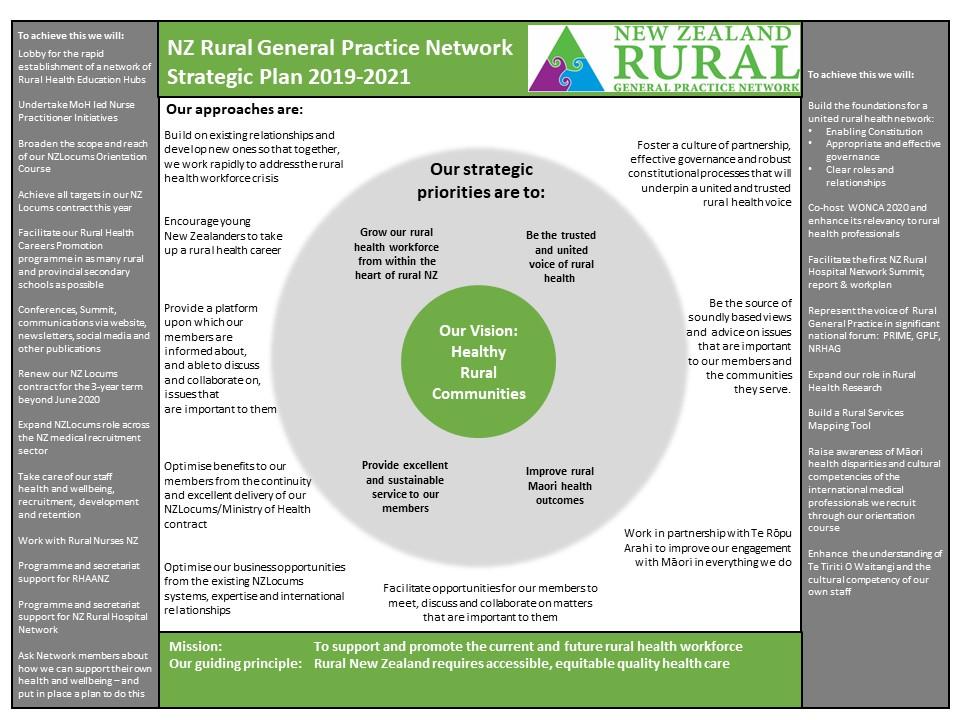 NZRGPN Strategic Plan 2019-21